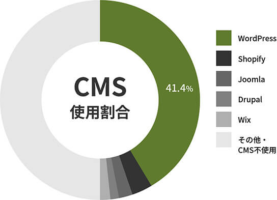 Webサイト全体におけるWordPressの利用率