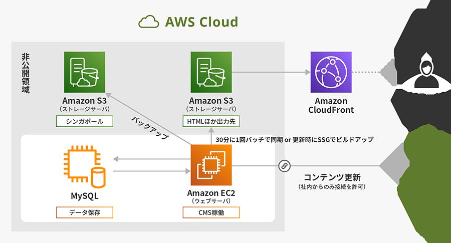 AWSのサーバー構成とWebサイト+CMSの構成例