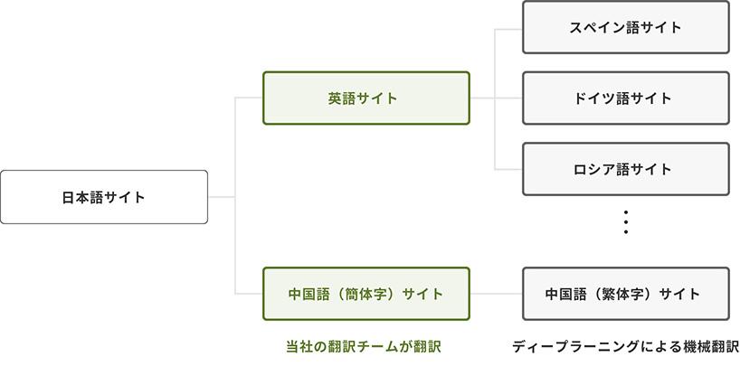 翻訳の体制図