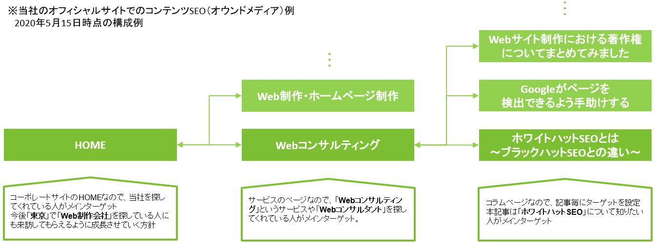 当社のオフィシャルサイトでのコンテンツSEO(オウンドメディア)例  2020年5月15日時点の構成例